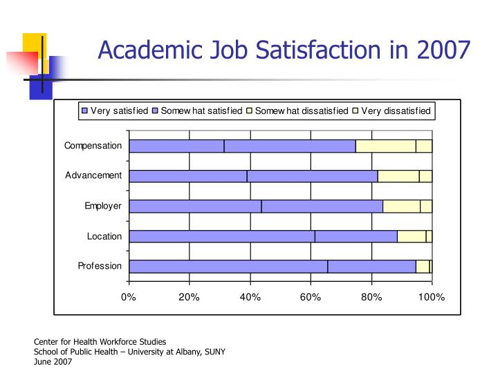 Academic Job Satisfaction in 2007