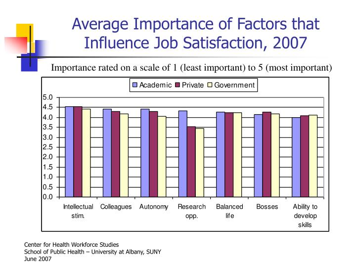 Average Importance of Factors that Influence Job Satisfaction, 2007
