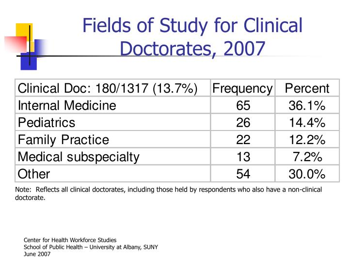 Fields of Study for Clinical Doctorates, 2007