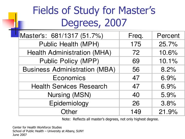 Fields of Study for Master's Degrees, 2007
