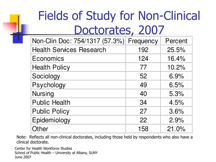 Fields of Study for Non-Clinical Doctorates, 2007