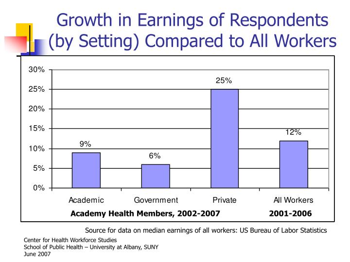 Growth in Earnings of Respondents (by Setting) Compared to All Workers