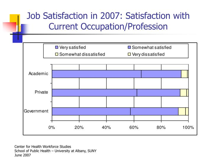 Job Satisfaction in 2007: Satisfaction with Current Occupation/Profession