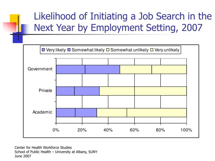 Likelihood of Initiating a Job Search in the Next Year by Employment Setting, 2007