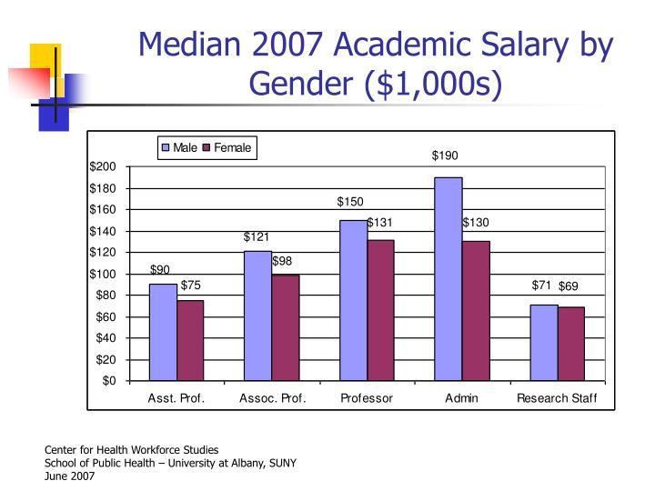Median 2007 Academic Salary by Gender ($1,000s)