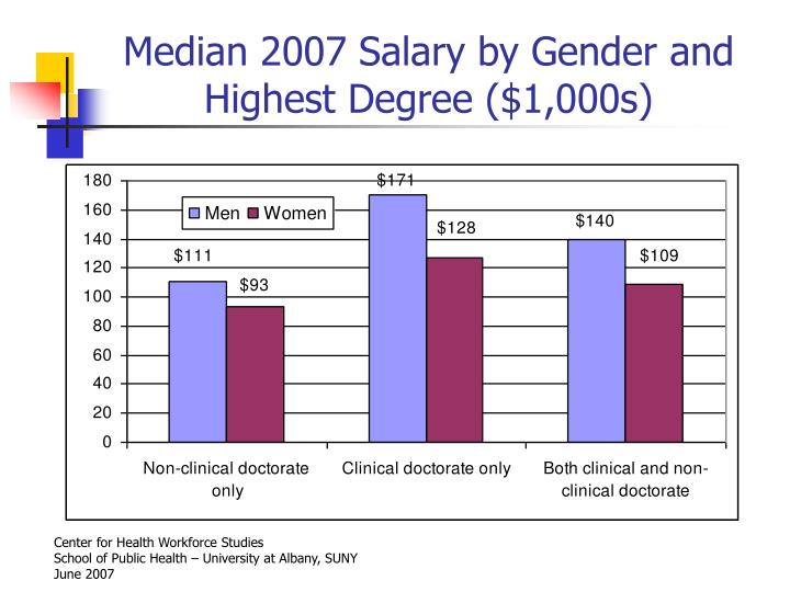 Median 2007 Salary by Gender and Highest Degree ($1,000s)