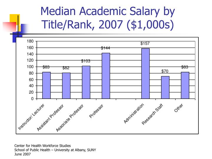 Median Academic Salary by Title/Rank, 2007 ($1,000s)