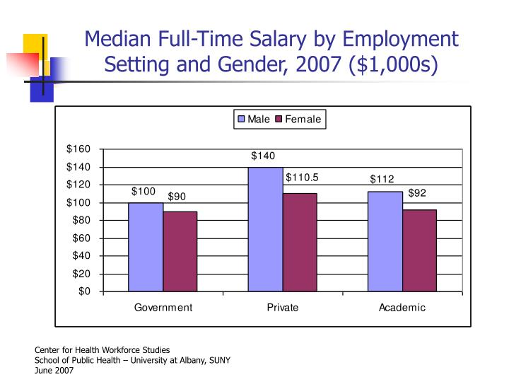 Median Full-Time Salary by Employment Setting and Gender, 2007 ($1,000s)