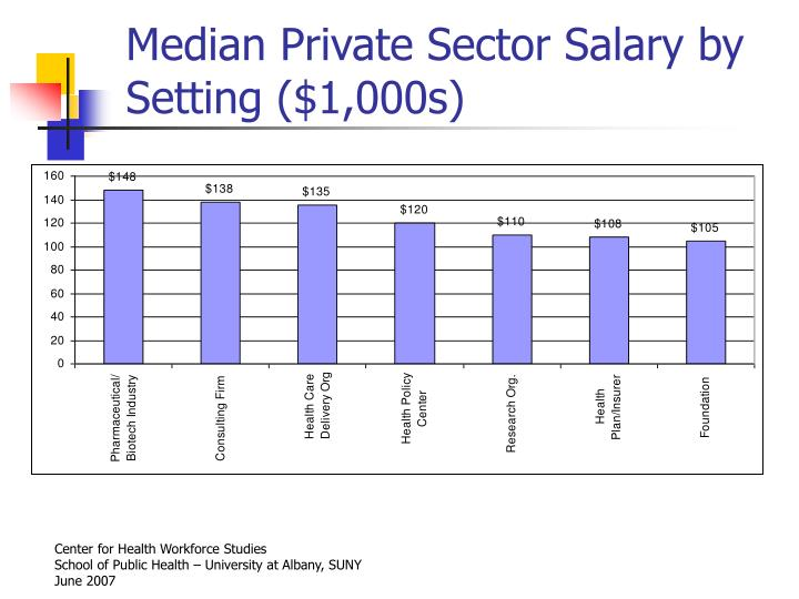 Median Private Sector Salary by Setting ($1,000s)