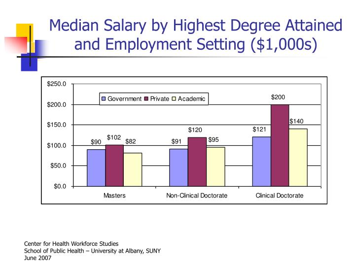Median Salary by Highest Degree Attained and Employment Setting ($1,000s)