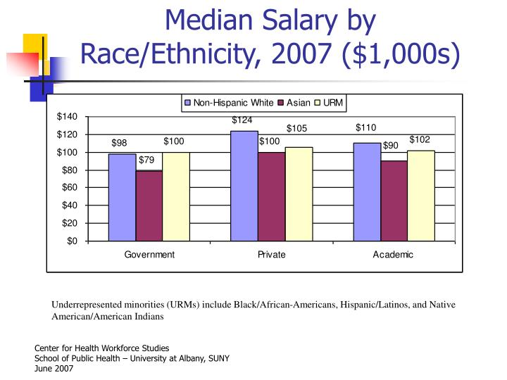 Median Salary by Race/Ethnicity, 2007 ($1,000s)