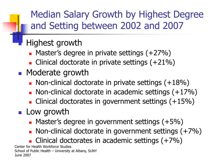 Median Salary Growth by Highest Degree and Setting between 2002 and 2007