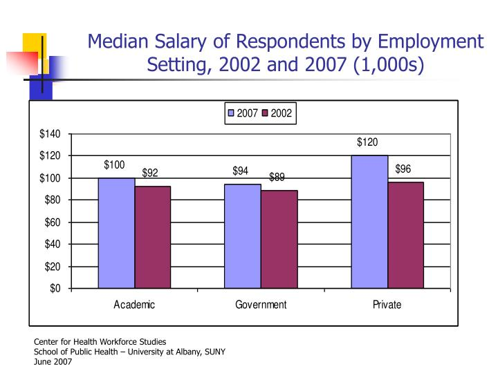 Median Salary of Respondents by Employment Setting, 2002 and 2007 (1,000s)