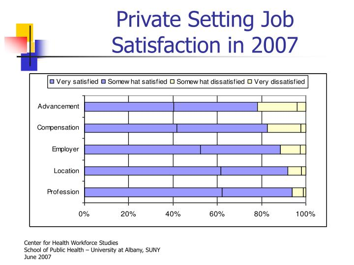 Private Setting Job Satisfaction in 2007