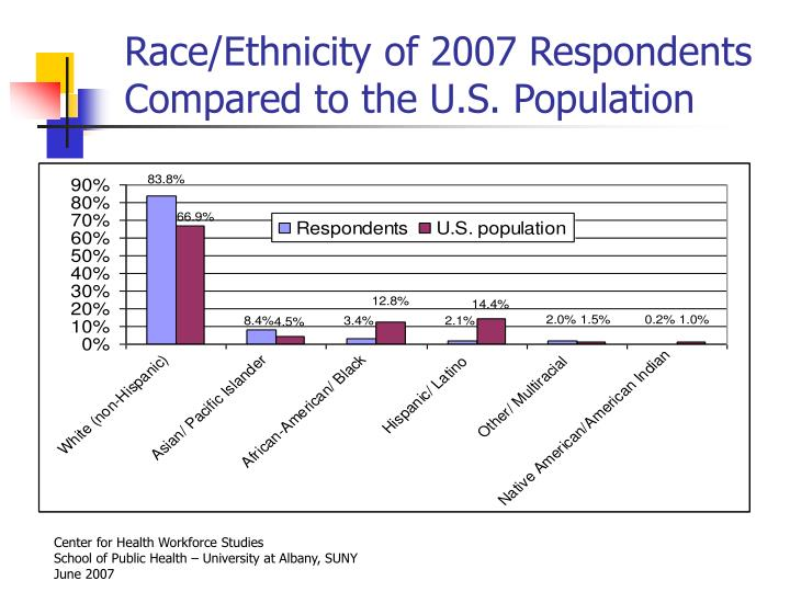 Race/Ethnicity of 2007 Respondents Compared to the U.S. Population