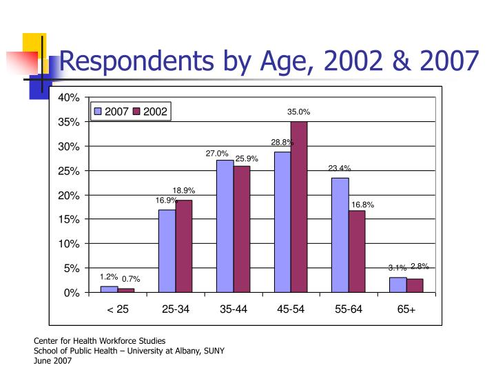 Respondents by Age, 2002 & 2007