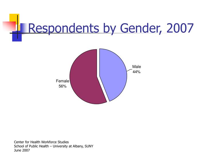 Respondents by Gender, 2007