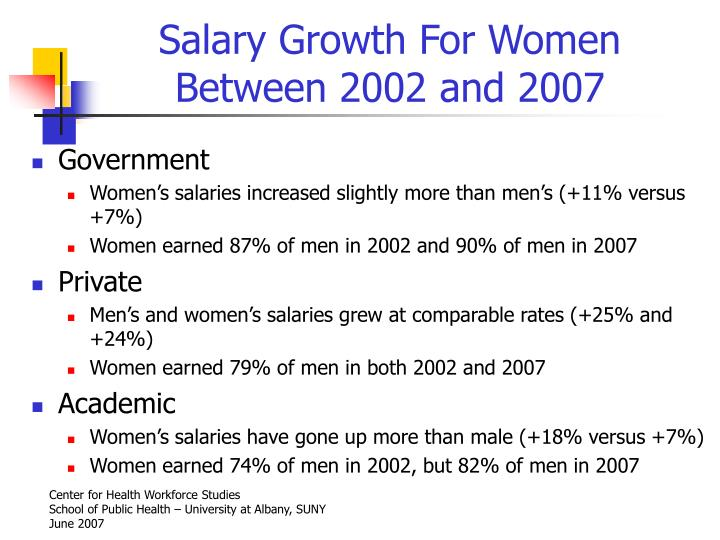 Salary Growth For Women Between 2002 and 2007