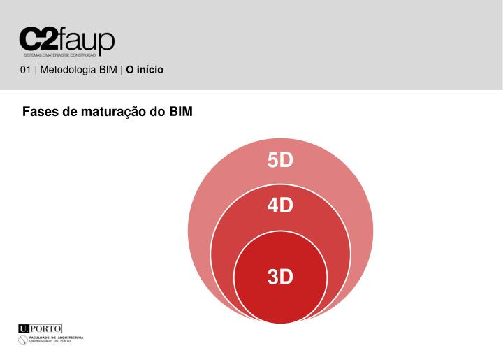 01 | Metodologia BIM |