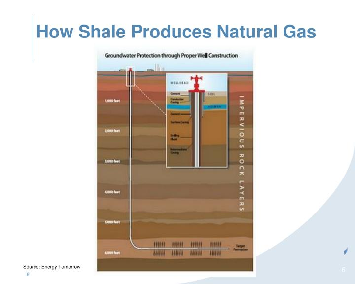 How Shale Produces Natural Gas