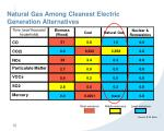 natural gas among cleanest electric generation alternatives