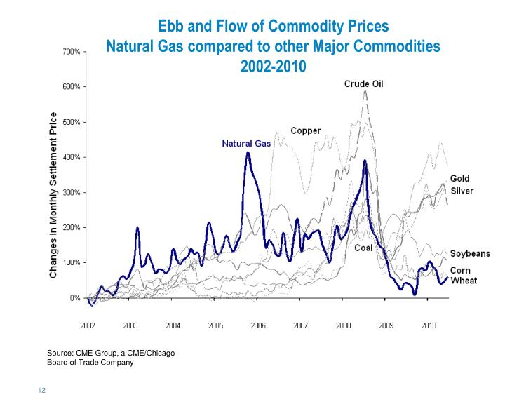 Ebb and Flow of Commodity Prices