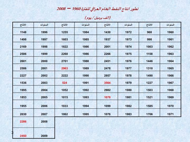 تطور انتاج النفط الخام العراقي للفترة 1960 – 2008