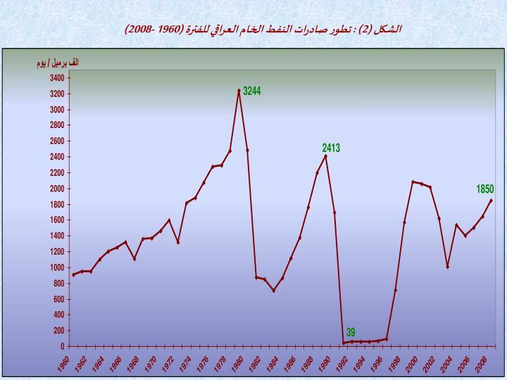 الشكل (2) : تطور صادرات النفط الخام العراقي للفترة (1960 -2008)
