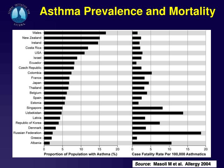 Asthma Prevalence and Mortality