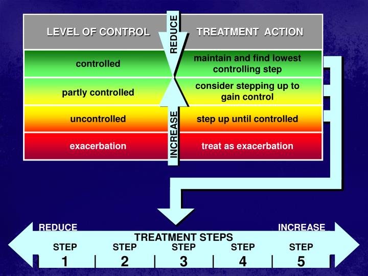 LEVEL OF CONTROL