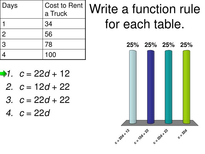 Write a function rule for each table.