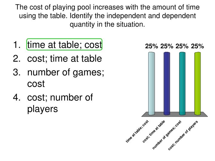 The cost of playing pool increases with the amount of time using the table. Identify the independent and dependent quantity in the situation.