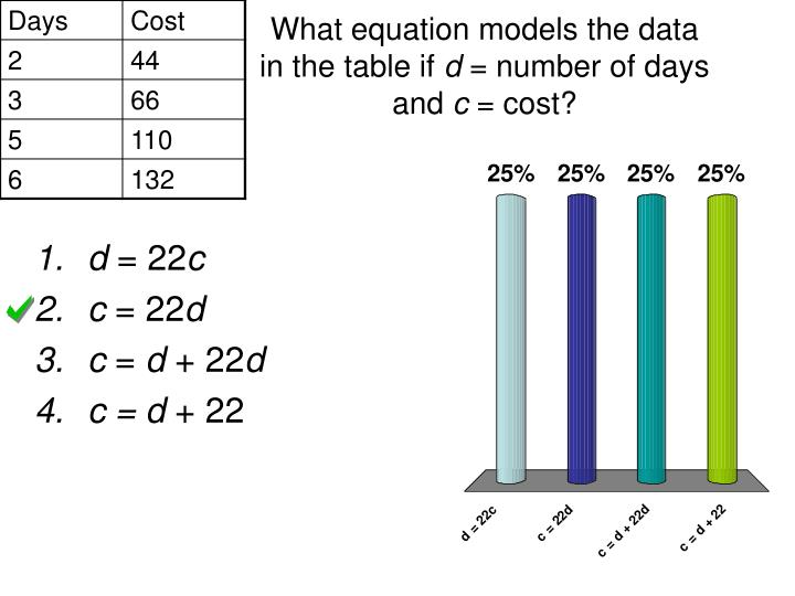 What equation models the data in the table if