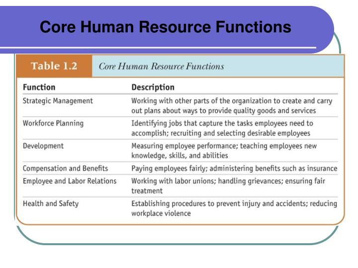 Core Human Resource Functions