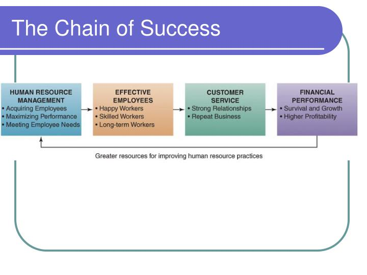 The Chain of Success