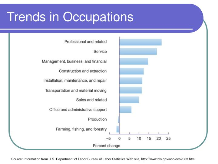 Trends in Occupations