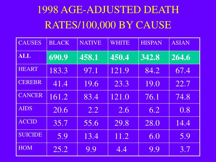 1998 AGE-ADJUSTED DEATH RATES/100,000 BY CAUSE