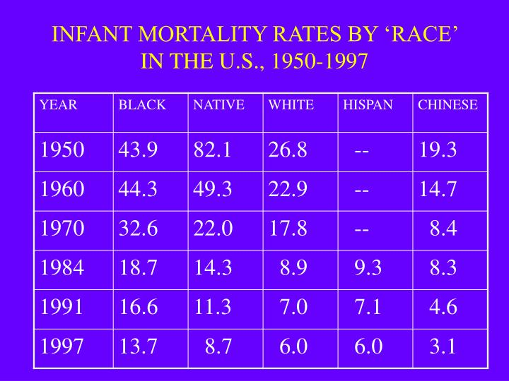 INFANT MORTALITY RATES BY 'RACE'