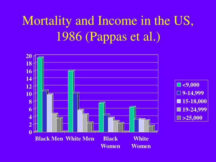 Mortality and Income in the US, 1986 (Pappas et al.)