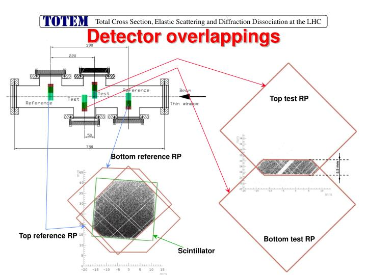 Detector overlappings