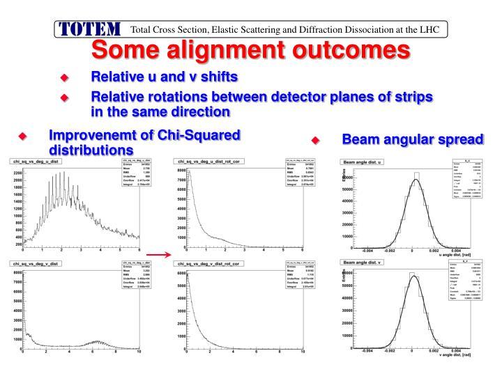 Some alignment outcomes