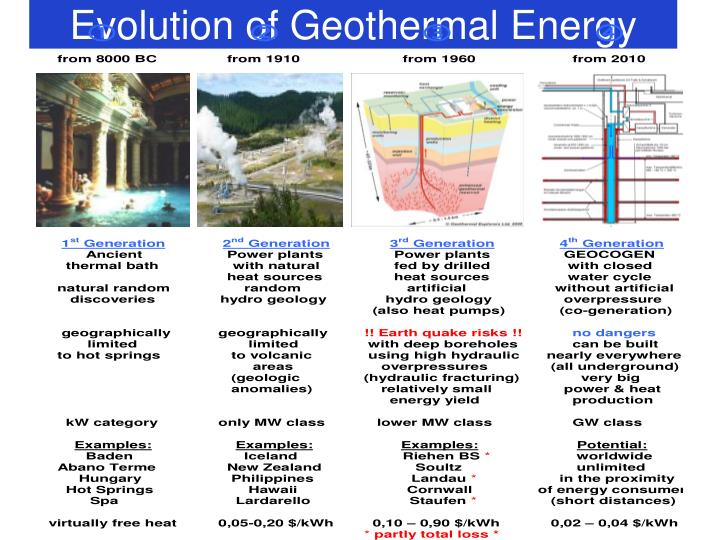 Evolution of Geothermal Energy