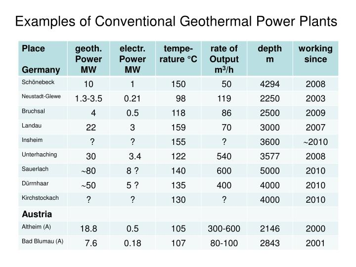 Examples of Conventional Geothermal Power Plants