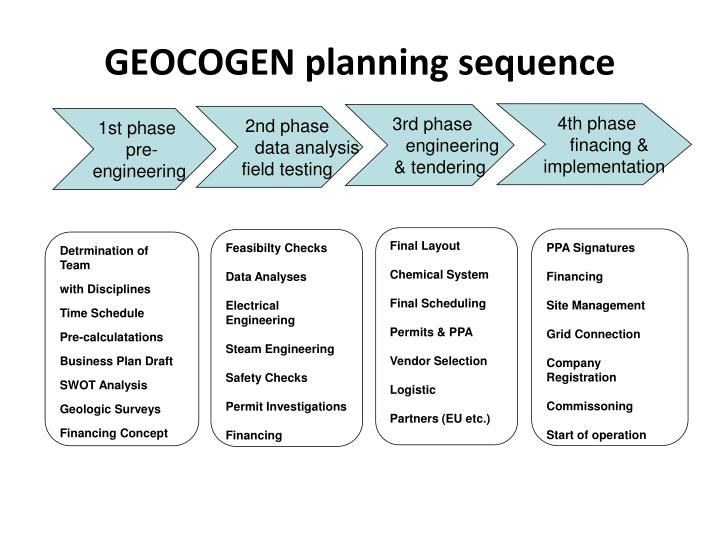 GEOCOGEN planning sequence