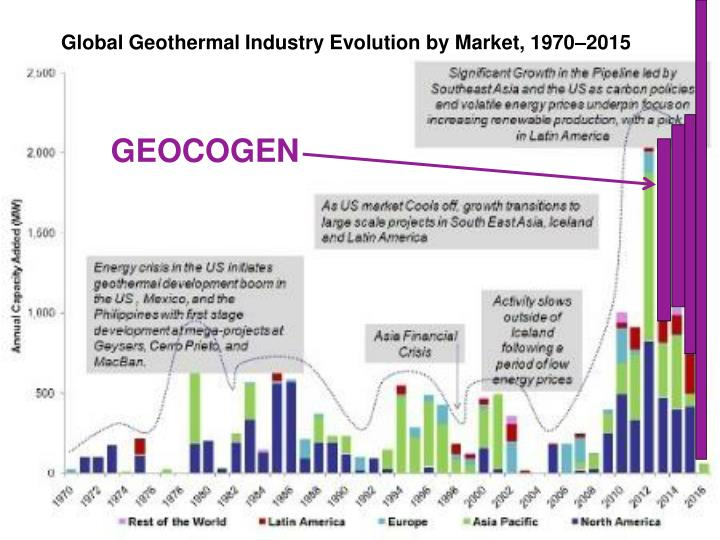 Global Geothermal Industry Evolution by Market, 1970–2015