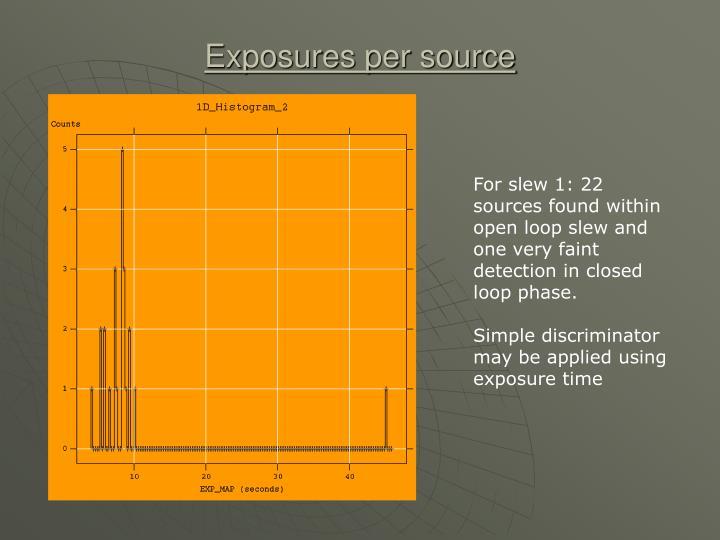 Exposures per source