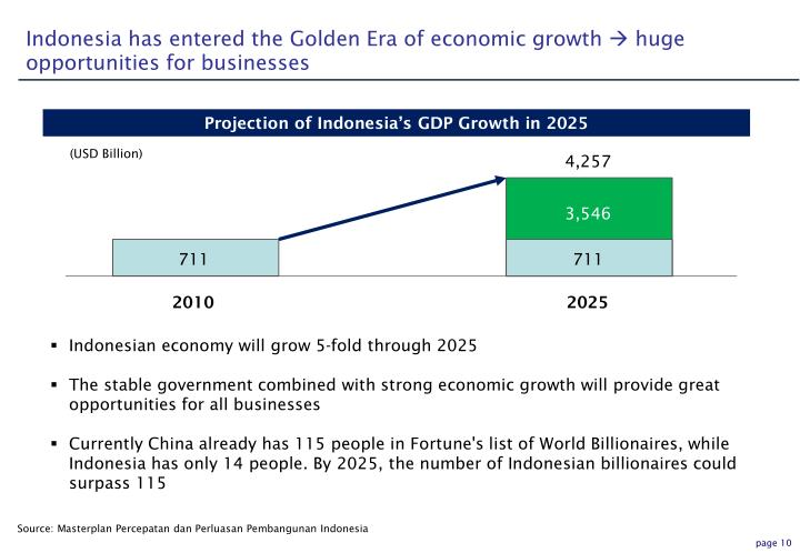 Indonesia has entered the Golden Era of economic growth