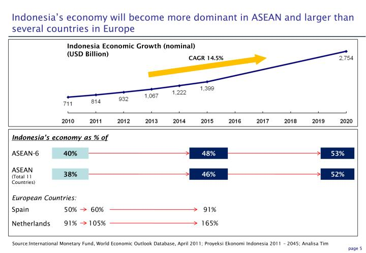 Indonesia's economy will become more dominant in ASEAN and larger than several countries in Europe