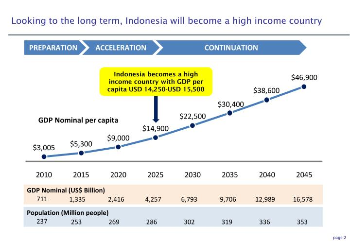 Looking to the long term, Indonesia will become a high income country