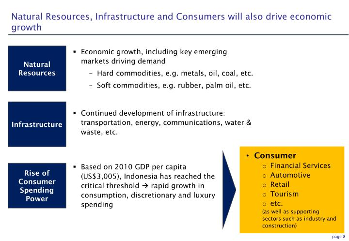 Natural Resources, Infrastructure and Consumers will also drive economic growth